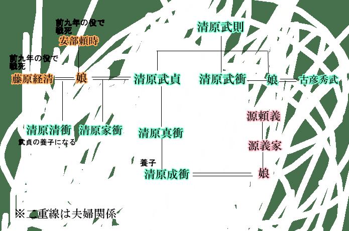 清原氏 家系図