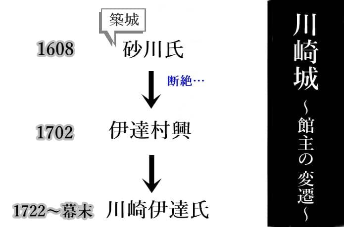 川崎城 歴史